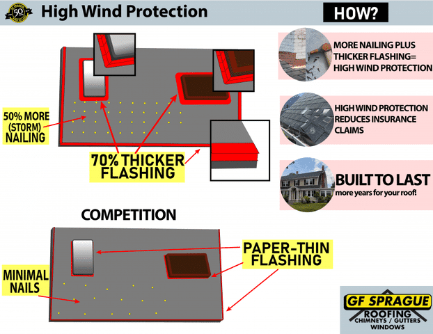 High Wind Protection Boston
