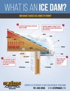Ice dams are the result of snowstorm damage.